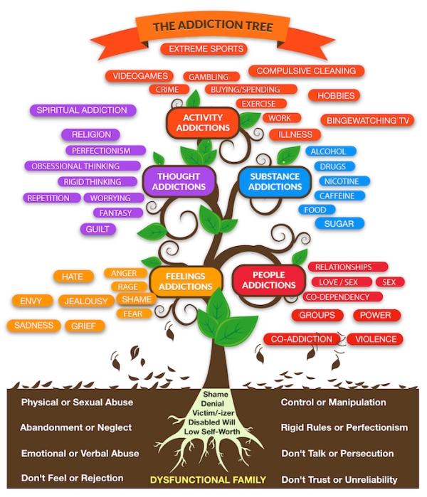 Modified-Addiction-Tree